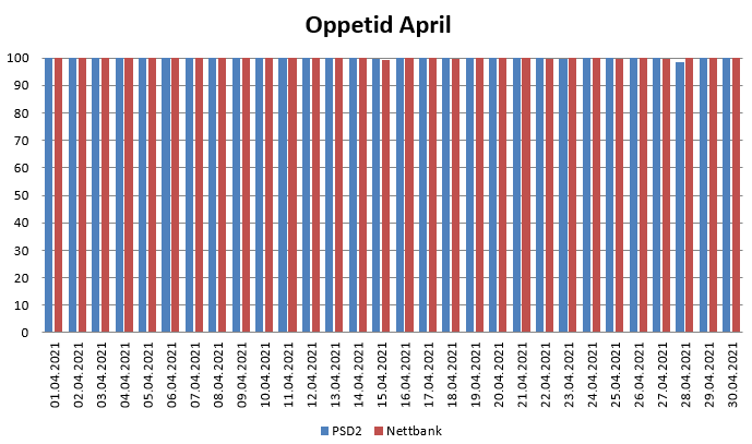 Diagram over oppetid i April 2021 for PSD2 og nettbank