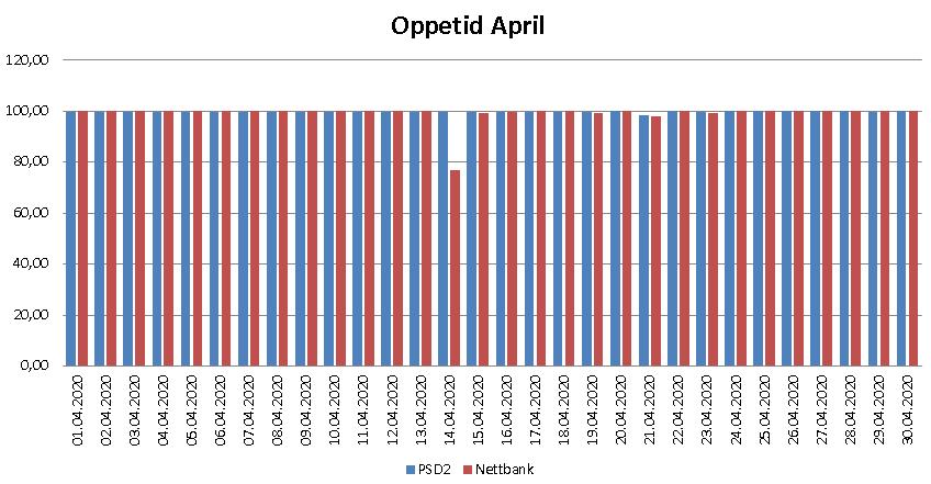 Diagram over oppetid i april 2020 for PSD2 og nettbank
