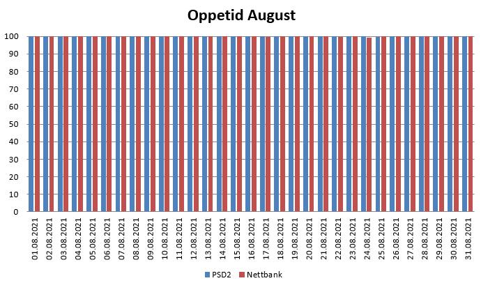 Diagram over oppetid i August 2021 for PSD2 og nettbank