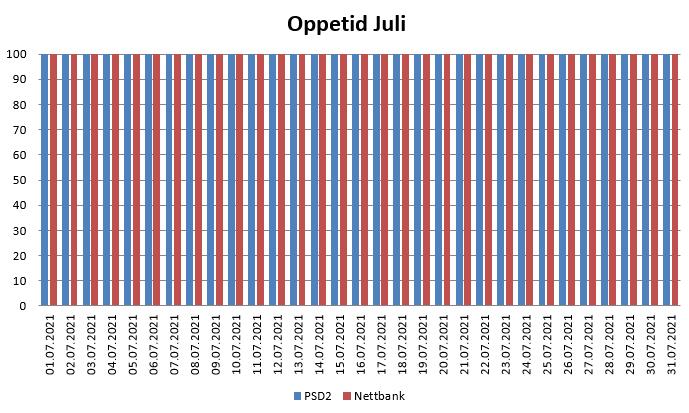 Diagram over oppetid i Juli 2021 for PSD2 og nettbank