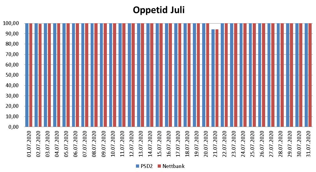 Diagram over oppetid i juli 2020 for PSD2 og nettbank