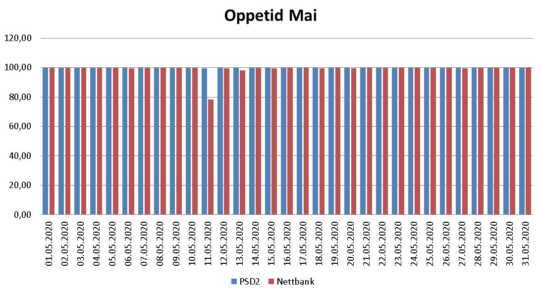 Diagram over oppetid i mai 2020 for PSD2 og nettbank