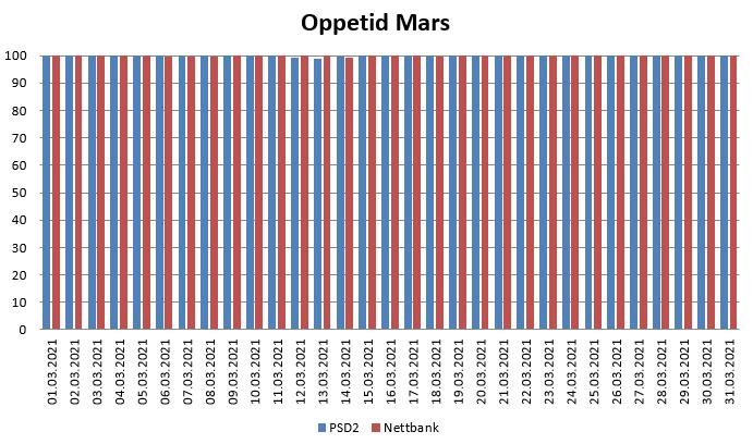 Diagram over oppetid i Mars 2021 for PSD2 og nettbank