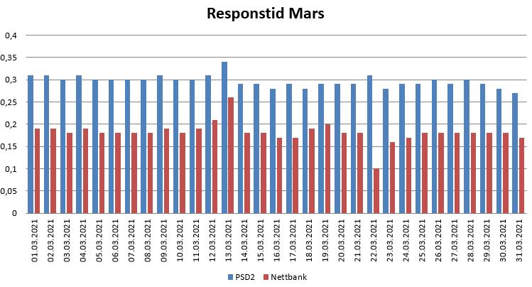Diagram over responstid i Mars 2021 for PSD2 og nettbank