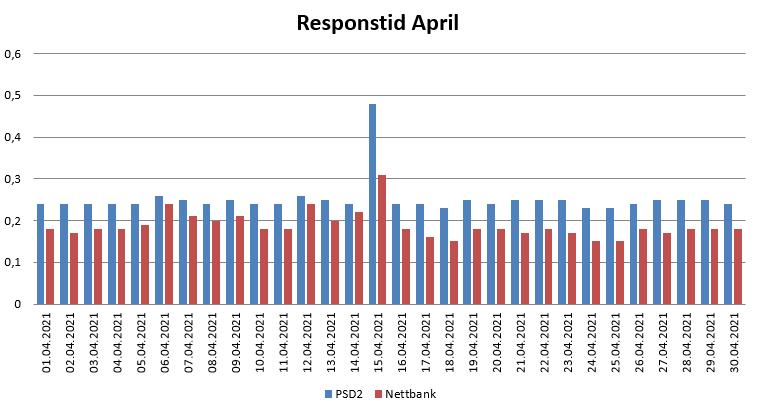 Diagram over responstid i April 2021 for PSD2 og nettbank