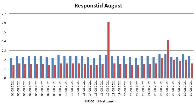 Diagram over responstid i August 2021 for PSD2 og nettbank