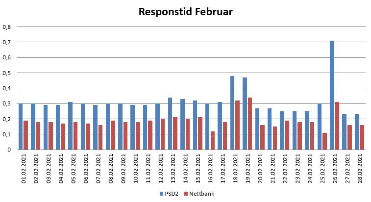 Diagram over responstid i Februar 2021 for PSD2 og nettbank