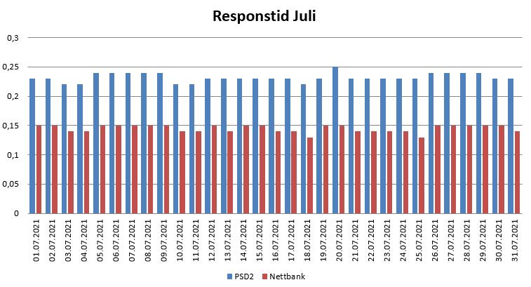 Diagram over responstid i Juli 2021 for PSD2 og nettbank