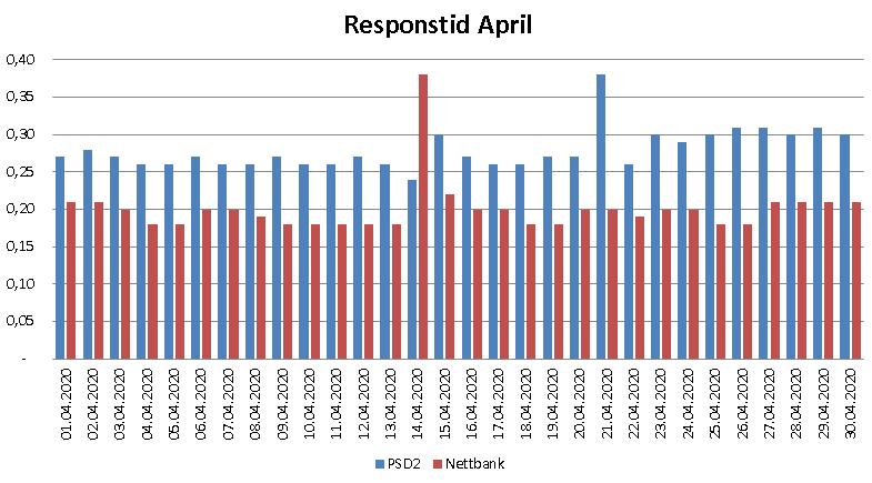 Diagram over responstid i april 2020 for PSD2 og nettbank
