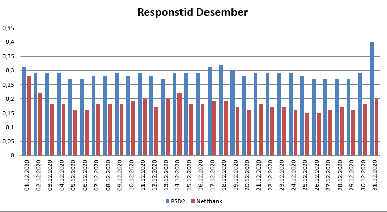 Diagram over responstid i Desember 2020 for PSD2 og nettbank
