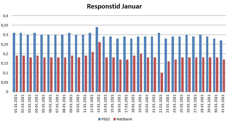 Diagram over responstid i Januar 2021 for PSD2 og nettbank