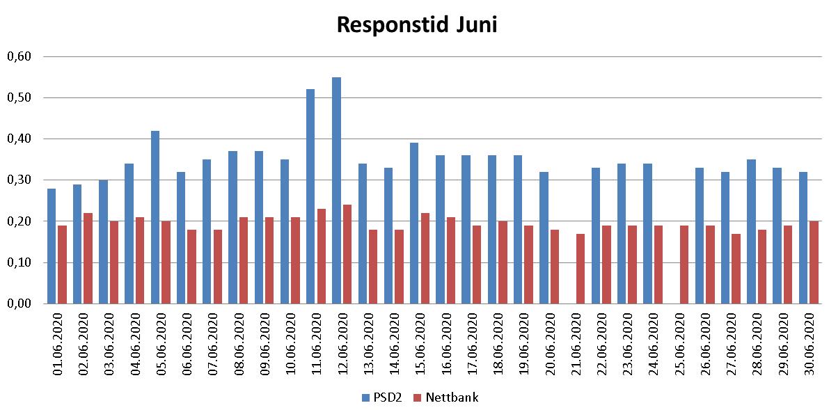 Diagram over responstid i juni 2020 for PSD2 og nettbank