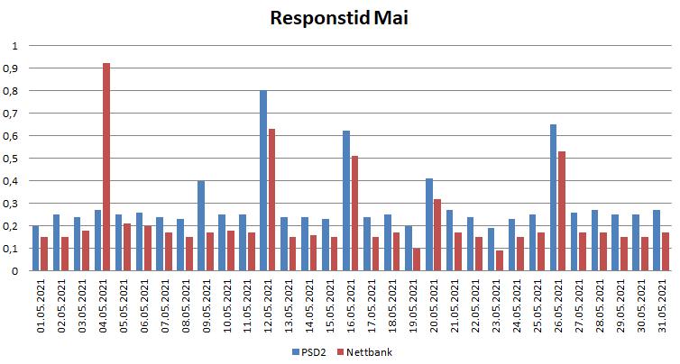 Diagram over responstid i Mai 2021 for PSD2 og nettbank
