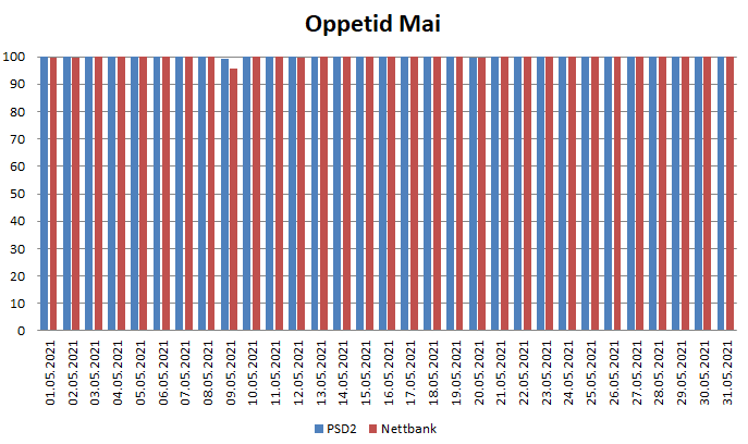 Diagram over oppetid i Mai 2021 for PSD2 og nettbank