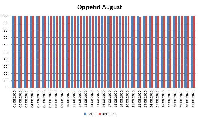 Diagram over oppetid i august 2020 for PSD2 og nettbank