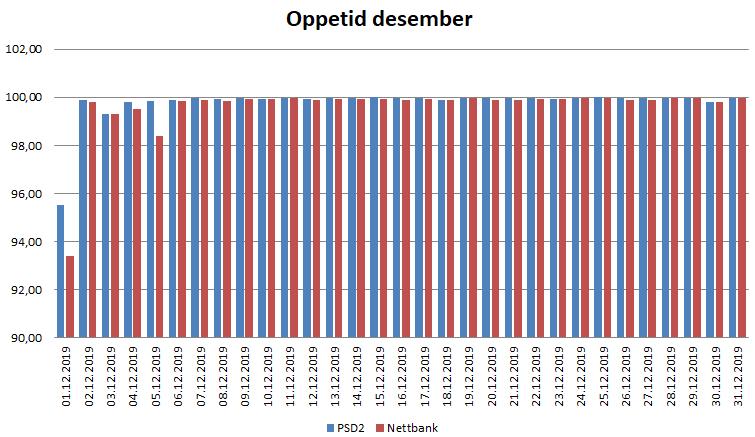 Diagram oppetid desember psd2 og nettbank
