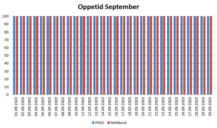 Diagram over oppetid i september 2020 for PSD2 og nettbank