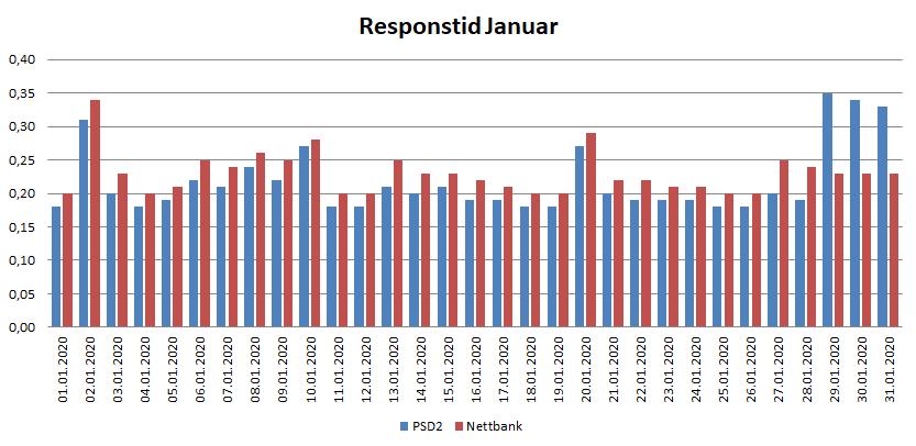 Diagram over resposntid i januar for PSD2 og nettbank 2020