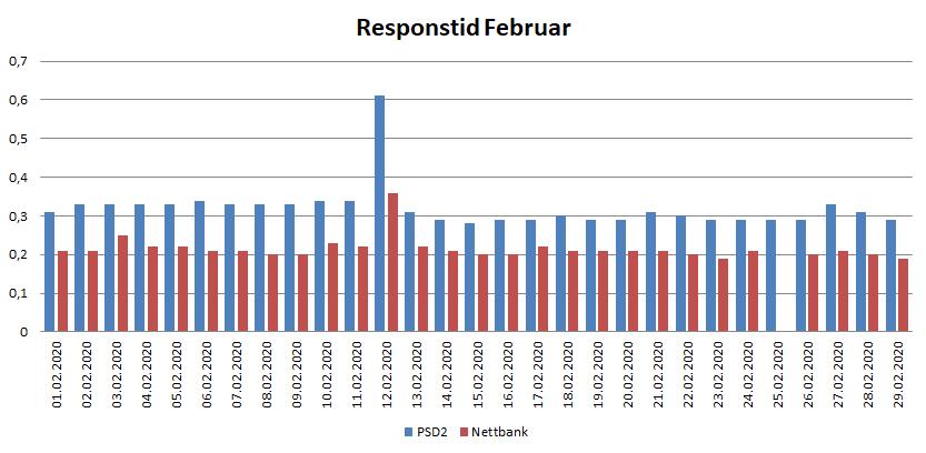 Diagram over resposntid i februar for PSD2 og nettbank 2020