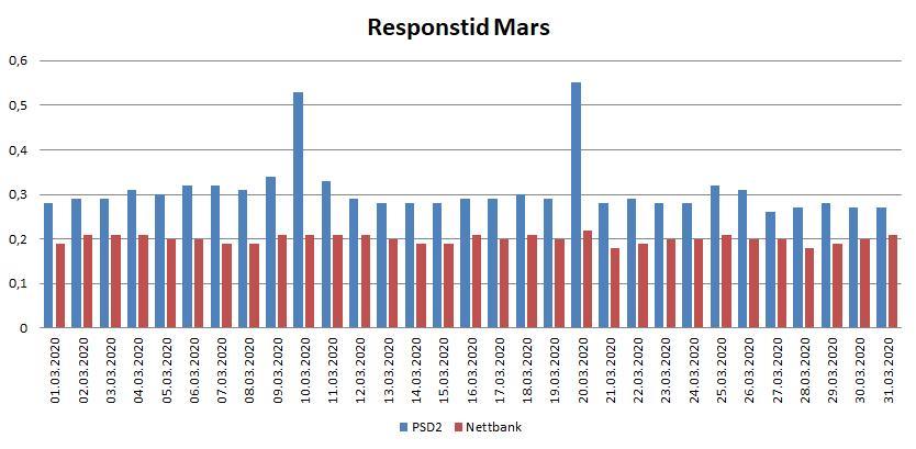 Diagram over resposntid i mars for PSD2 og nettbank 2020
