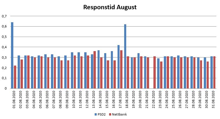 Diagram over responstid i august 2020 for PSD2 og nettbank
