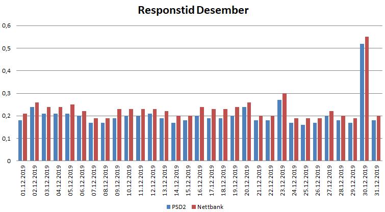 Diagram over resposntid i desember for PSD2 og nettbank