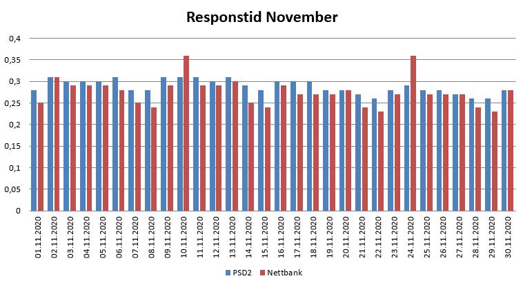 Diagram over responstid i November 2020 for PSD2 og nettbank