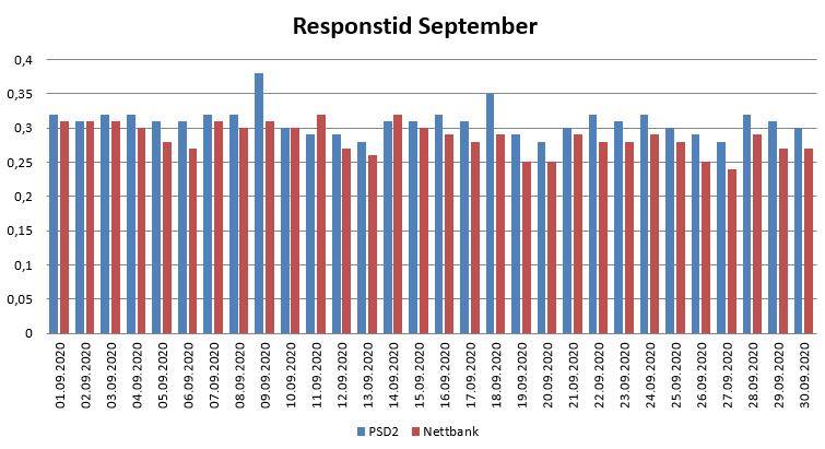 Diagram over responstid i september 2020 for PSD2 og nettbank